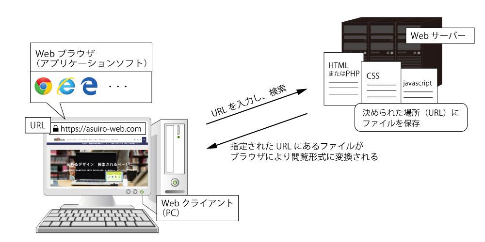 ホームページはWebサーバーに設置されたファイル情報をパソコンのWebブラウザが表示形式に変換します